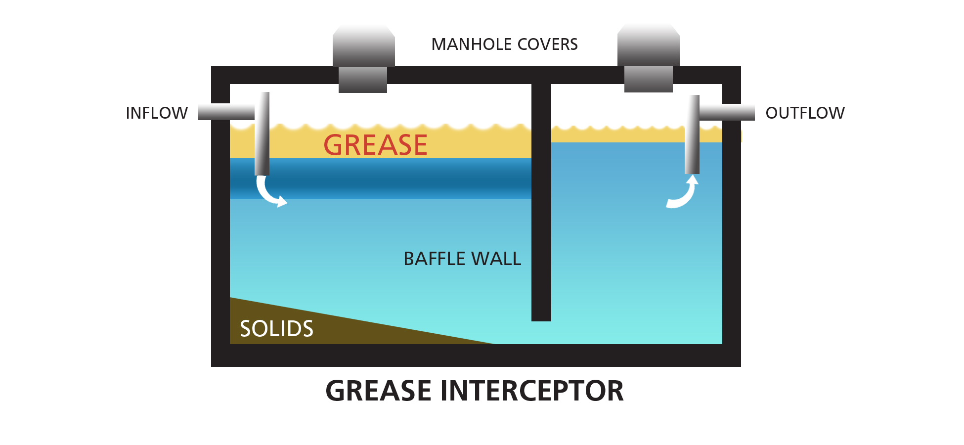 what is a grease interceptor new orleans grease trap cleaning. Black Bedroom Furniture Sets. Home Design Ideas