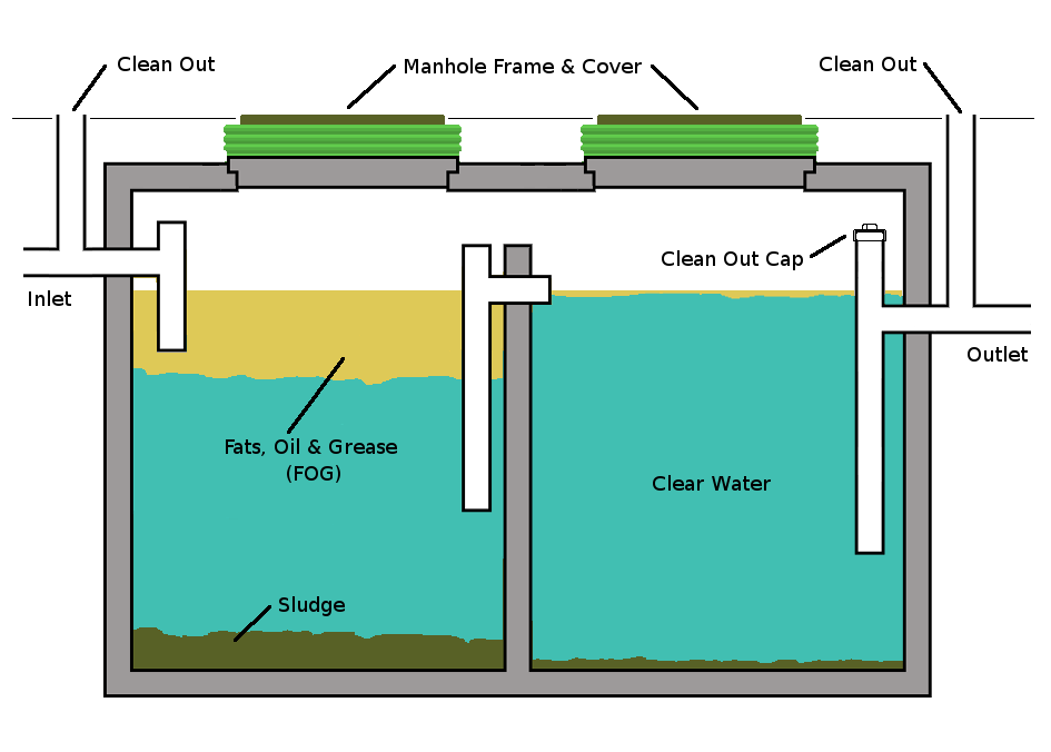 Calculate Grease Trap Size Gallons New Orleans Grease